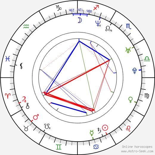 Джуди Грир Judy Greer день рождения гороскоп, Judy Greer Натальная карта онлайн