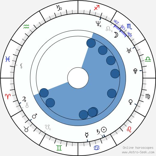K. C. Armstrong wikipedia, horoscope, astrology, instagram