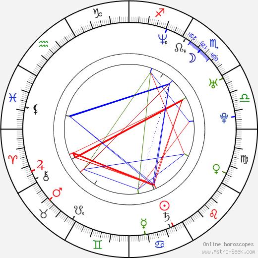 K. C. Armstrong день рождения гороскоп, K. C. Armstrong Натальная карта онлайн