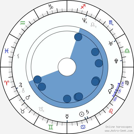 Kjetil Ingebrethsen wikipedia, horoscope, astrology, instagram
