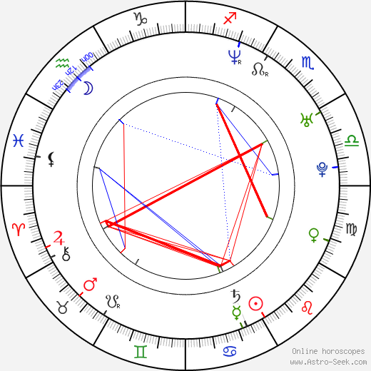 Klára Cibulková birth chart, Klára Cibulková astro natal horoscope, astrology