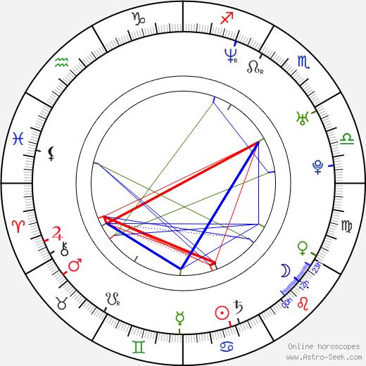 Lenka Plačková birth chart, Lenka Plačková astro natal horoscope, astrology