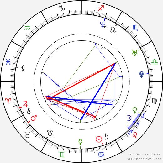 Lil' Kim astro natal birth chart, Lil' Kim horoscope, astrology