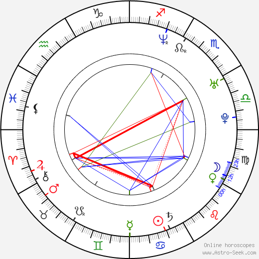 Lucie Březovská birth chart, Lucie Březovská astro natal horoscope, astrology