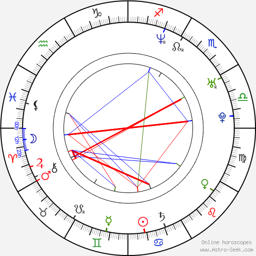 Lukasz Zagrobelny день рождения гороскоп, Lukasz Zagrobelny Натальная карта онлайн