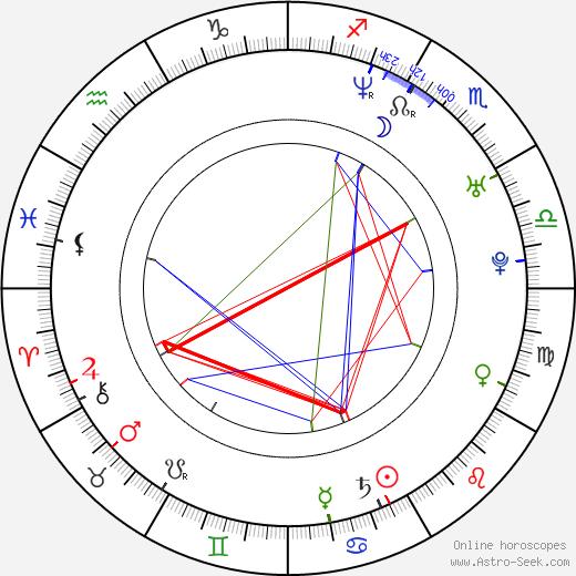 M. I. A. astro natal birth chart, M. I. A. horoscope, astrology