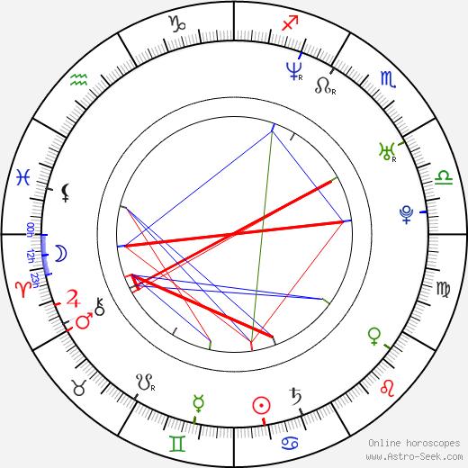 Marcin Przybylski birth chart, Marcin Przybylski astro natal horoscope, astrology