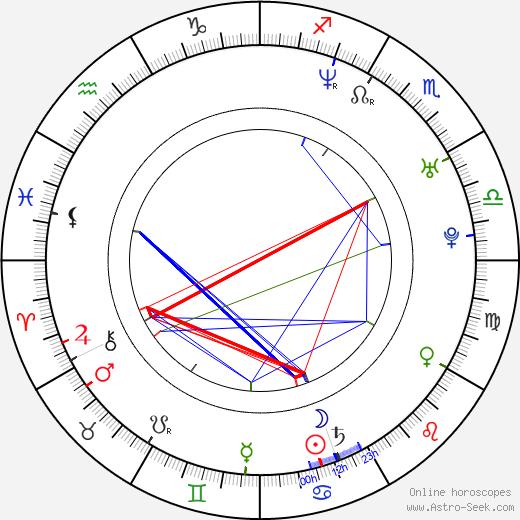 Marek Lechki astro natal birth chart, Marek Lechki horoscope, astrology