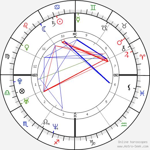 Мартина Коломбари Martina Colombari день рождения гороскоп, Martina Colombari Натальная карта онлайн