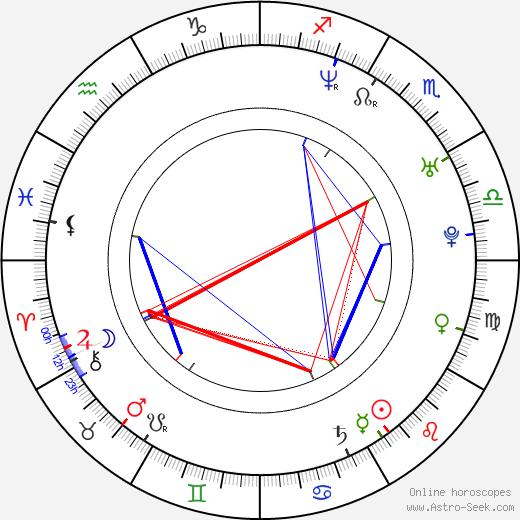 Michaël Zurita birth chart, Michaël Zurita astro natal horoscope, astrology