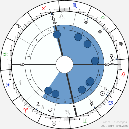 Nadya Suleman wikipedia, horoscope, astrology, instagram