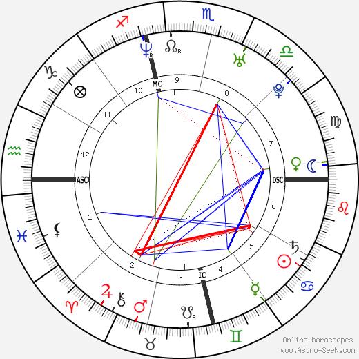Nadya Suleman tema natale, oroscopo, Nadya Suleman oroscopi gratuiti, astrologia