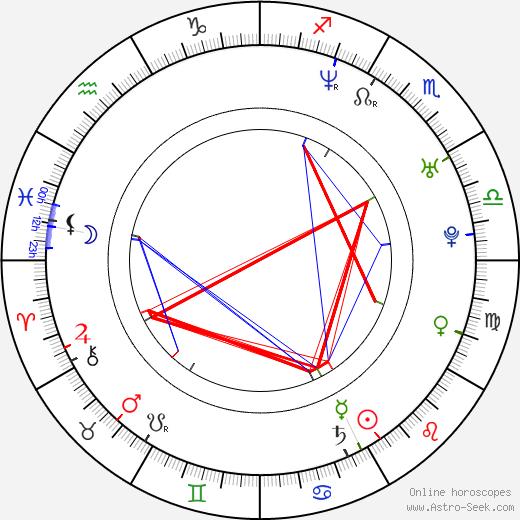 Niels Kurvin tema natale, oroscopo, Niels Kurvin oroscopi gratuiti, astrologia