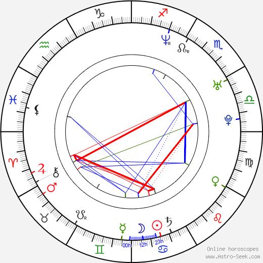 Ondřej Šípek astro natal birth chart, Ondřej Šípek horoscope, astrology