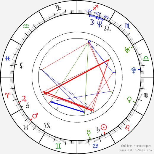 Patrik Gedeon день рождения гороскоп, Patrik Gedeon Натальная карта онлайн