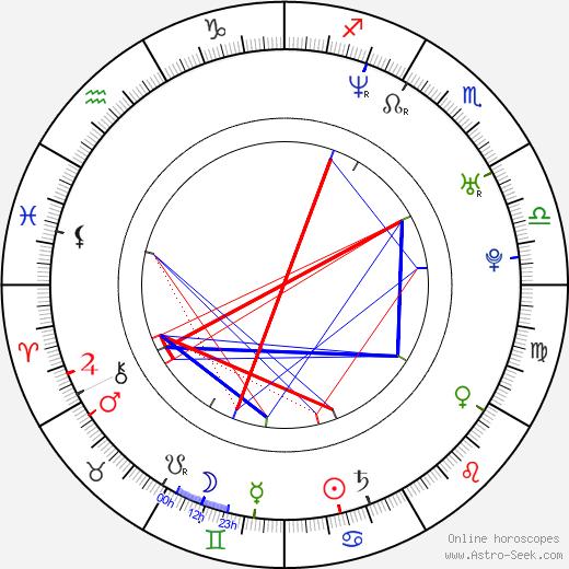 Raúl Sebastián tema natale, oroscopo, Raúl Sebastián oroscopi gratuiti, astrologia