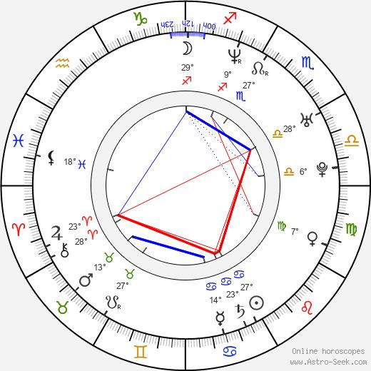 Ray Allen birth chart, biography, wikipedia 2018, 2019