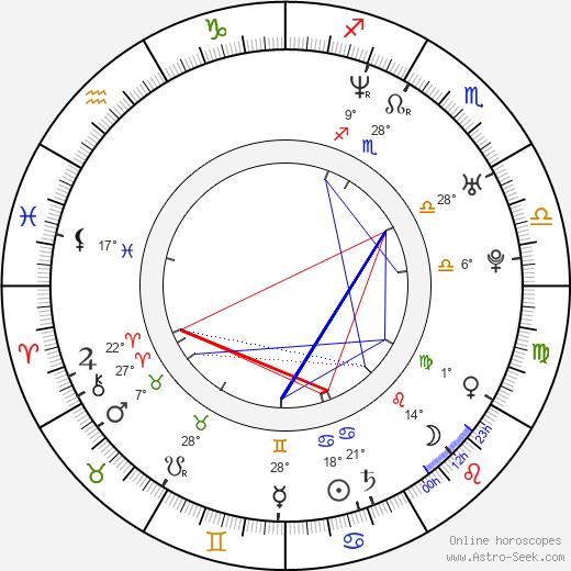 Riona Hazuki birth chart, biography, wikipedia 2019, 2020
