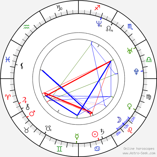 Riona Hazuki astro natal birth chart, Riona Hazuki horoscope, astrology