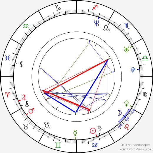 Roman Adamov birth chart, Roman Adamov astro natal horoscope, astrology