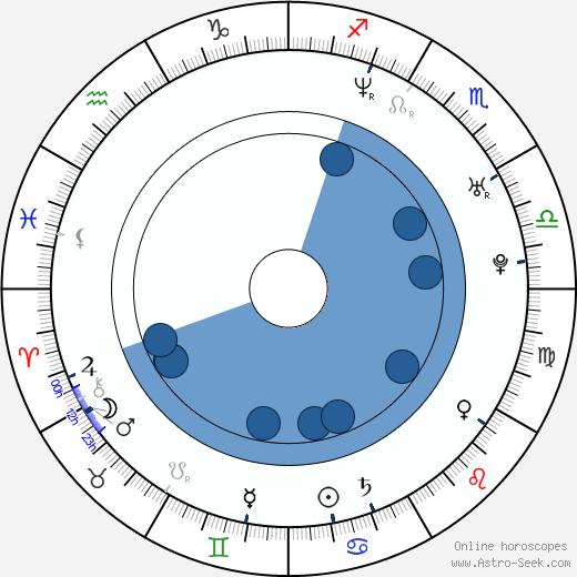 Rudy Joffroy wikipedia, horoscope, astrology, instagram