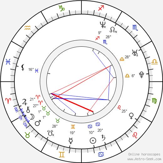Rudy Joffroy birth chart, biography, wikipedia 2020, 2021