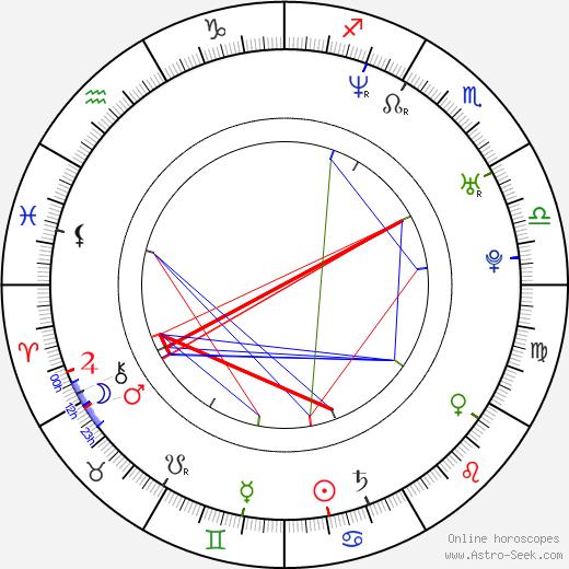 Rudy Joffroy birth chart, Rudy Joffroy astro natal horoscope, astrology