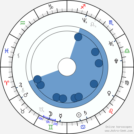 Sebastián Rulli wikipedia, horoscope, astrology, instagram