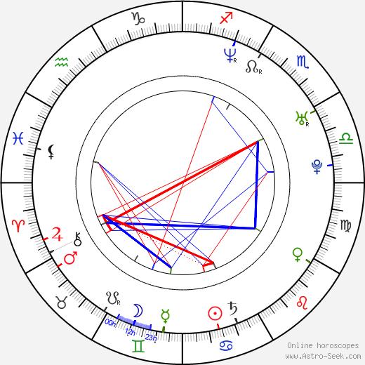 Sebastián Rulli birth chart, Sebastián Rulli astro natal horoscope, astrology