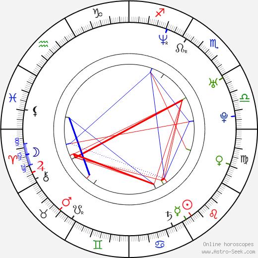 Serban Pavlu astro natal birth chart, Serban Pavlu horoscope, astrology