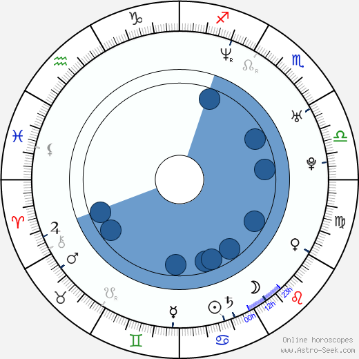 Stefán Karl Stefánsson wikipedia, horoscope, astrology, instagram