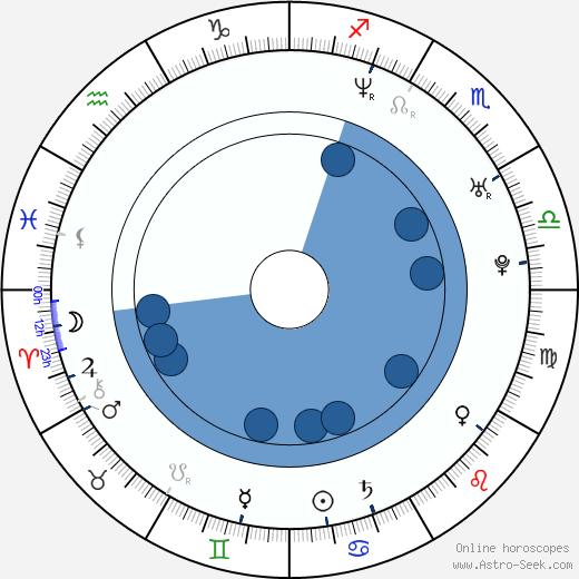 Sufjan Stevens wikipedia, horoscope, astrology, instagram