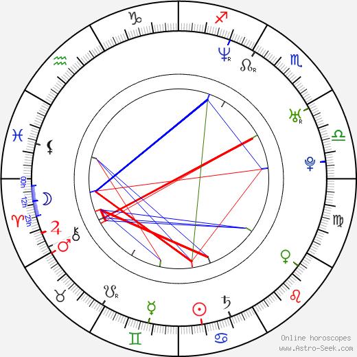 Sufjan Stevens birth chart, Sufjan Stevens astro natal horoscope, astrology