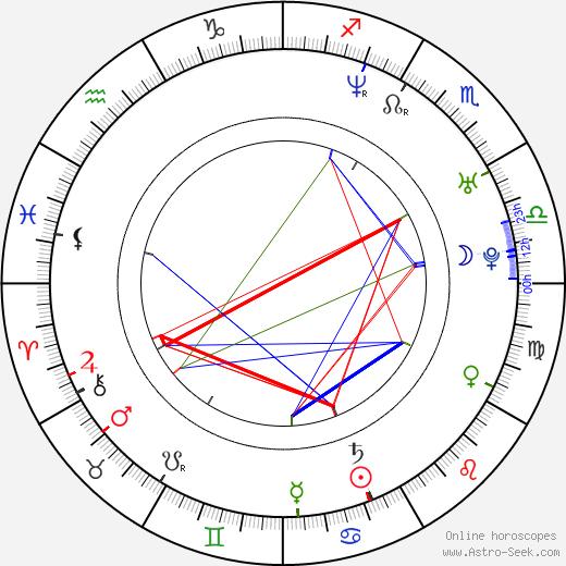 Taboo astro natal birth chart, Taboo horoscope, astrology