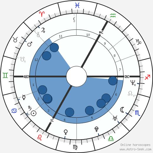 Vincent Vittoz wikipedia, horoscope, astrology, instagram