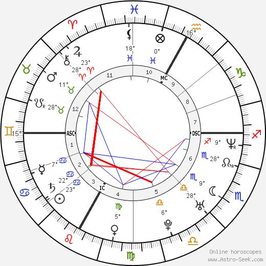 Vincent Vittoz birth chart, biography, wikipedia 2020, 2021