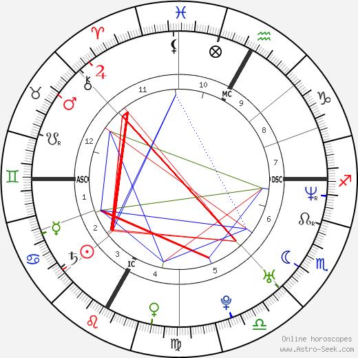 Vincent Vittoz birth chart, Vincent Vittoz astro natal horoscope, astrology