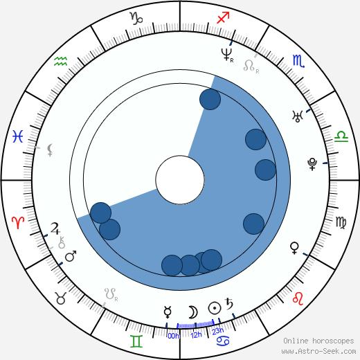 Zora Holt wikipedia, horoscope, astrology, instagram