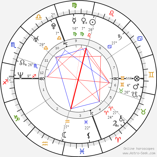 Alicia Witt birth chart, biography, wikipedia 2018, 2019