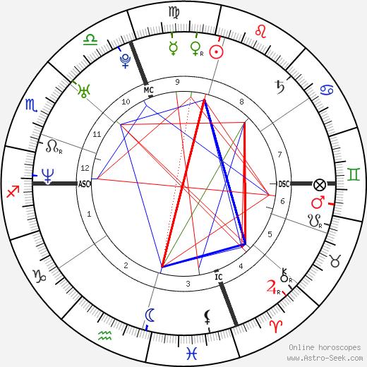 Alicia Witt astro natal birth chart, Alicia Witt horoscope, astrology