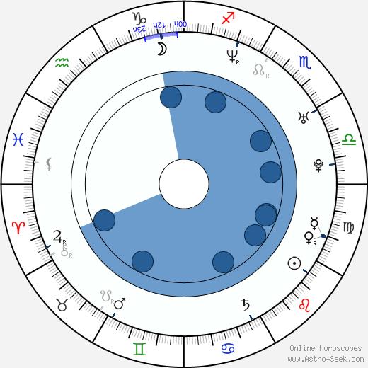Andre Relis wikipedia, horoscope, astrology, instagram