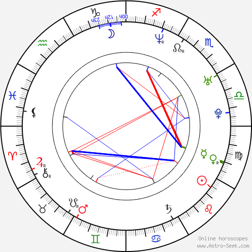 Andre Relis birth chart, Andre Relis astro natal horoscope, astrology