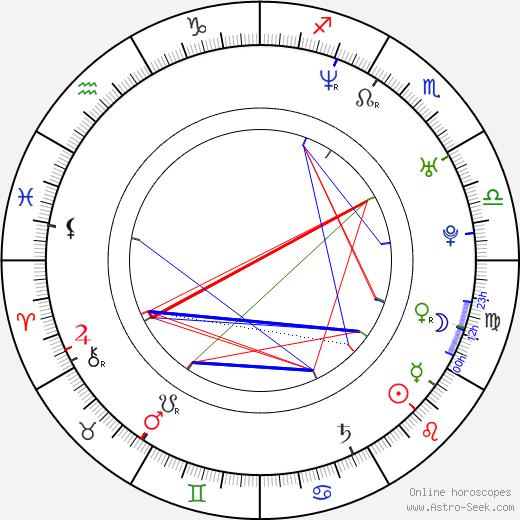 Anjali Jay astro natal birth chart, Anjali Jay horoscope, astrology