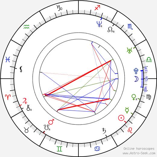 Barbara Kaluzna astro natal birth chart, Barbara Kaluzna horoscope, astrology