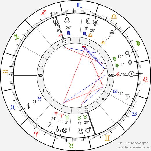 Casey Affleck birth chart, biography, wikipedia 2019, 2020