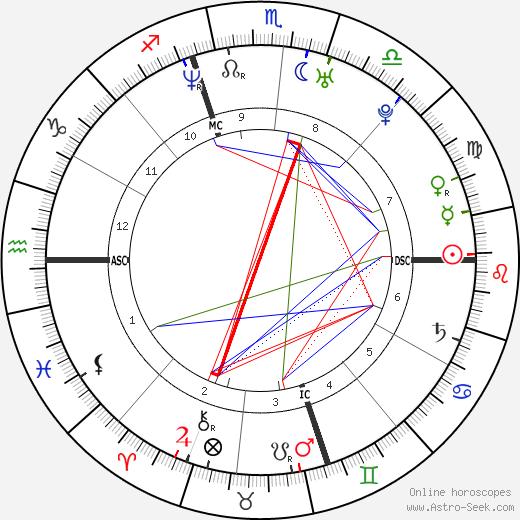 Casey Affleck birth chart, Casey Affleck astro natal horoscope, astrology