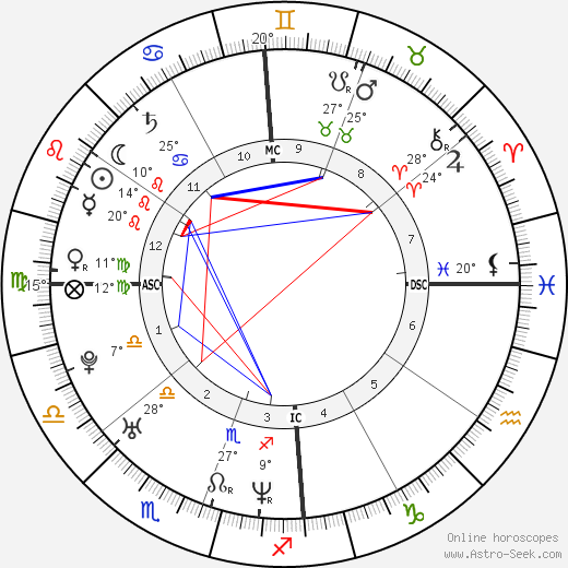 Charlize Theron birth chart, biography, wikipedia 2018, 2019