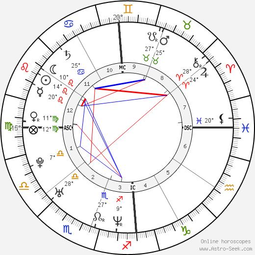 Charlize Theron birth chart, biography, wikipedia 2017, 2018