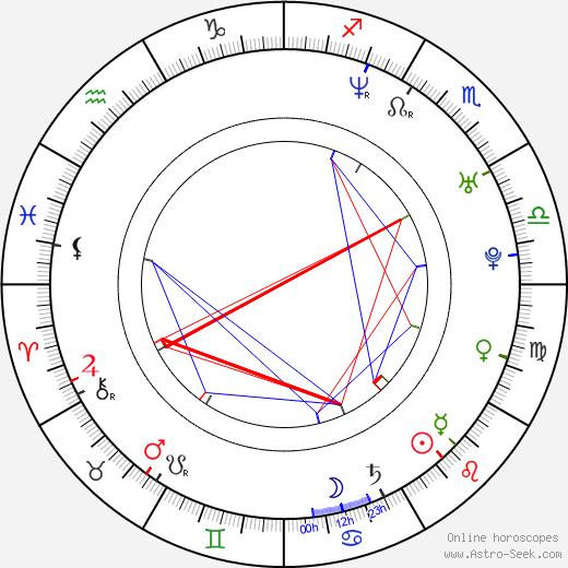 Dan Hipgrave день рождения гороскоп, Dan Hipgrave Натальная карта онлайн