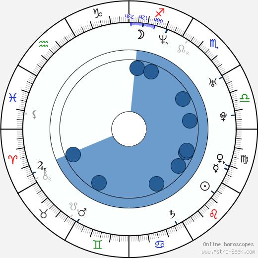 Dana Řeháčková wikipedia, horoscope, astrology, instagram